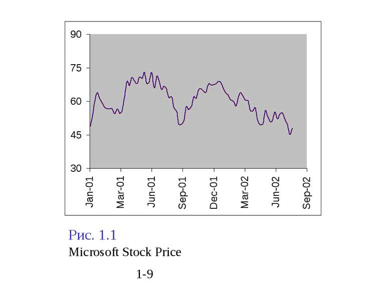 Рис. 1.1 Microsoft Stock Price 1-9