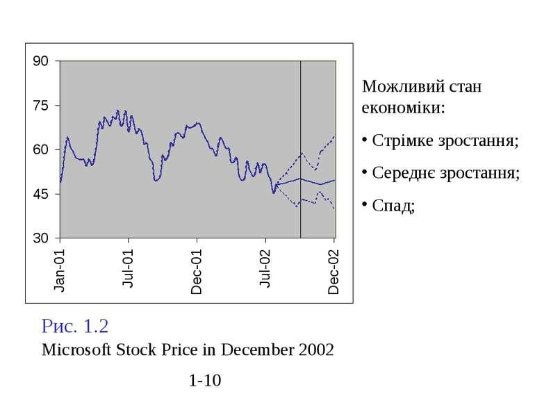 Рис. 1.2 Microsoft Stock Price in December 2002 Можливий стан економіки: Стрі...