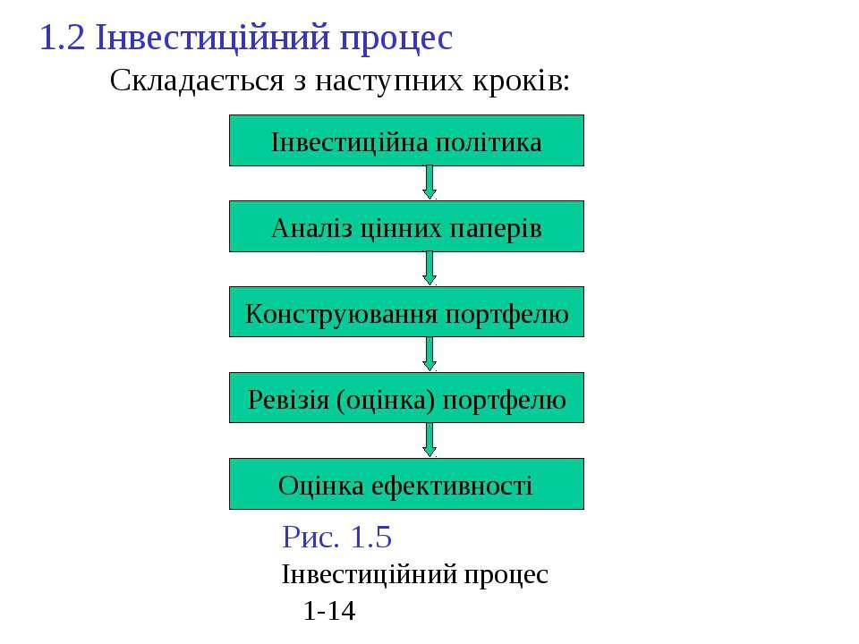 1.2 Інвестиційний процес Складається з наступних кроків: Інвестиційна політик...