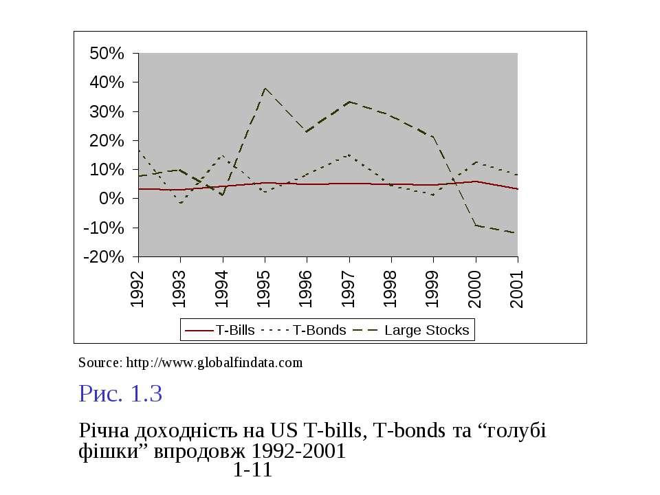 """Рис. 1.3 Річна доходність на US Т-bills, T-bonds та """"голубі фішки"""" впродовж 1..."""