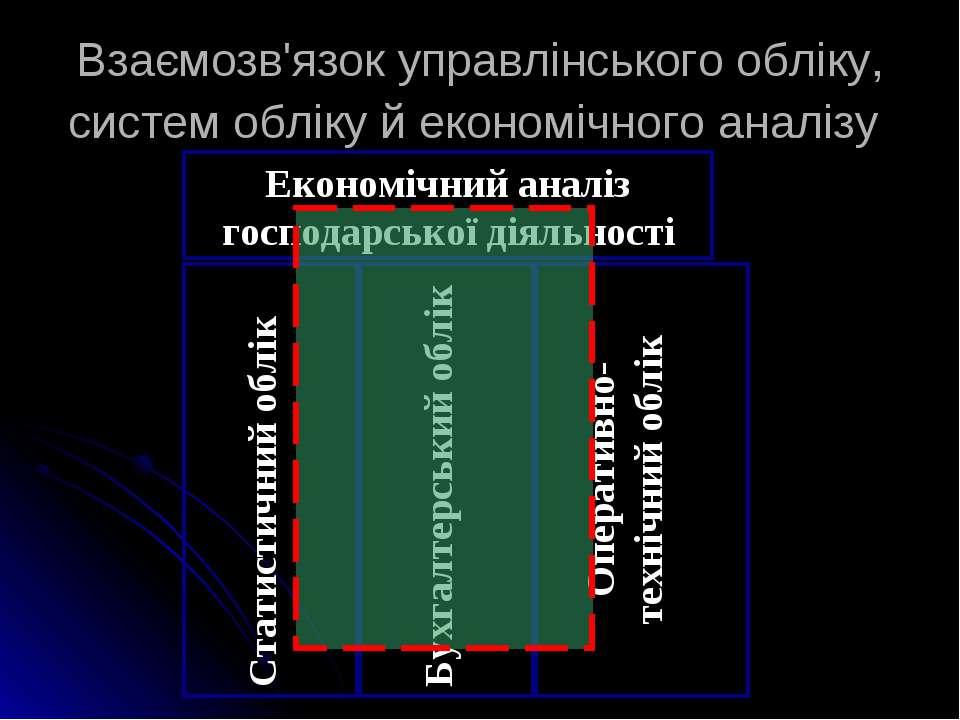 Взаємозв'язок управлінського обліку, систем обліку й економічного аналізу Опе...