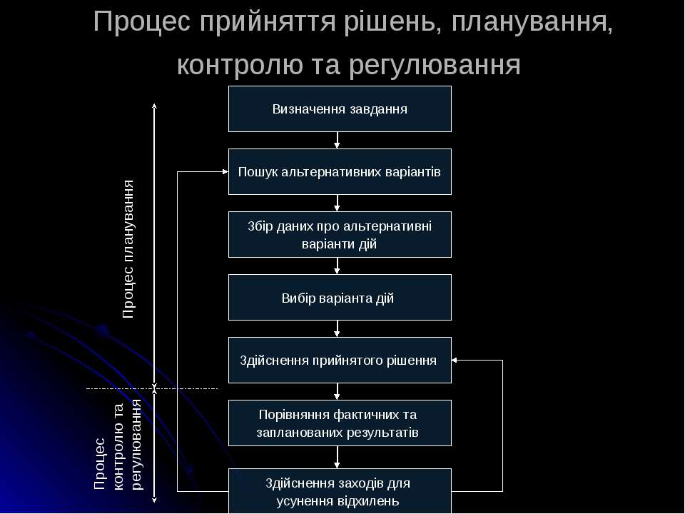 Процес прийняття рішень, планування, контролю та регулювання Визначення завда...