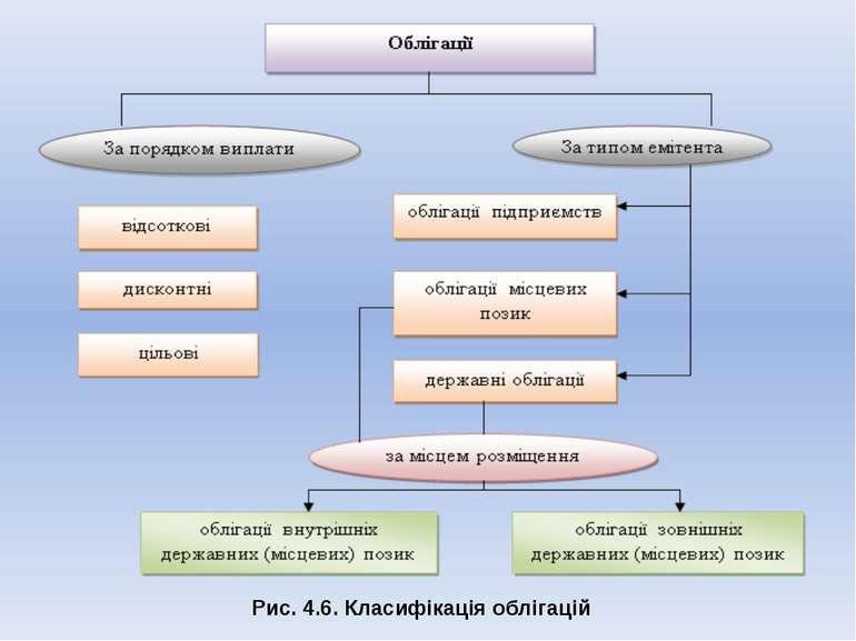 Рис. 4.6. Класифікація облігацій