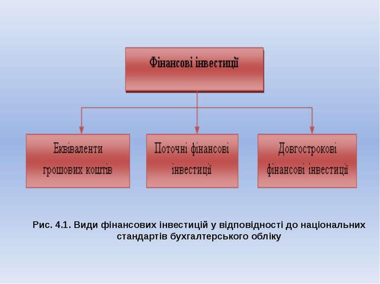Рис. 4.1. Види фінансових інвестицій у відповідності до національних стандарт...