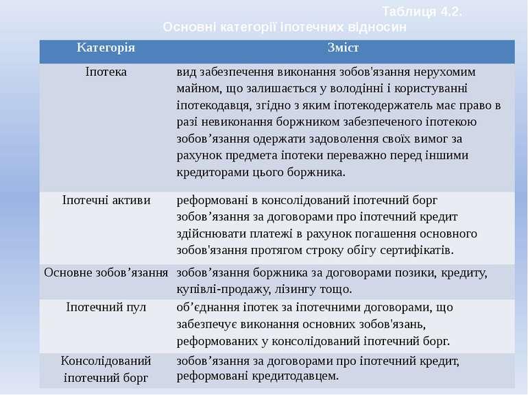 Таблиця 4.2. Основні категорії іпотечних відносин Категорія Зміст Іпотека вид...