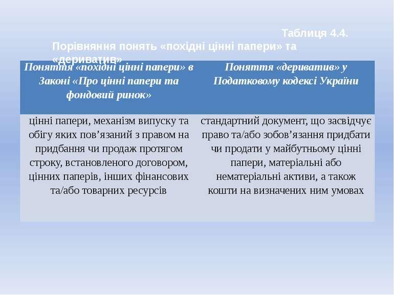 Таблиця 4.4. Порівняння понять «похідні цінні папери» та «дериватив» Поняття ...