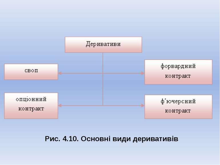 Рис. 4.10. Основні види деривативів