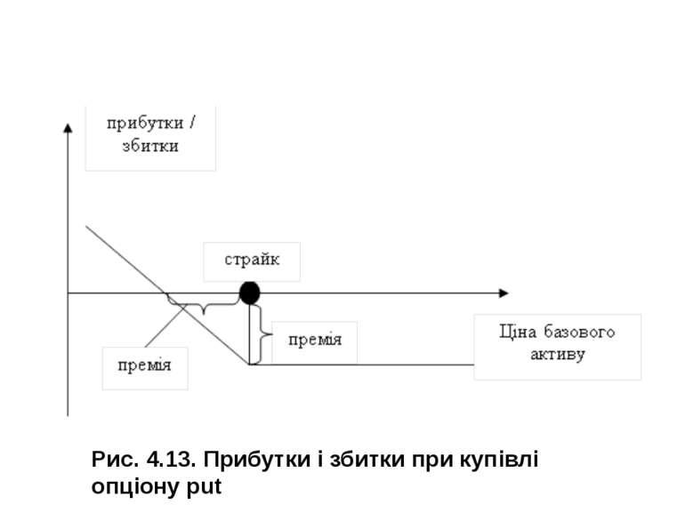 Рис. 4.13. Прибутки і збитки при купівлі опціону put
