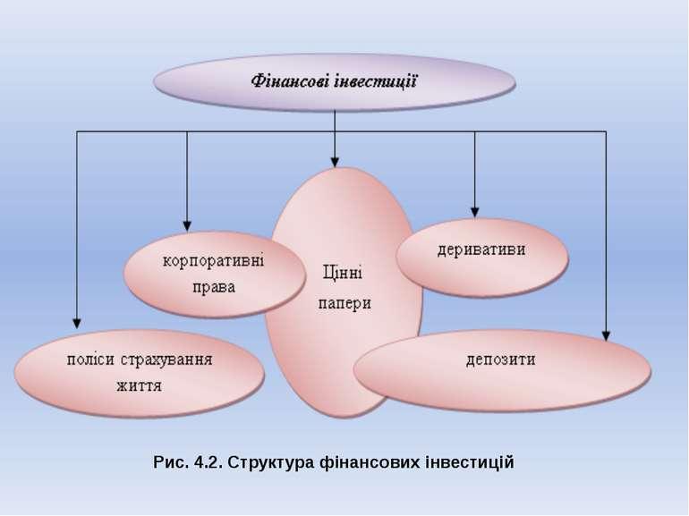Рис. 4.2. Структура фінансових інвестицій