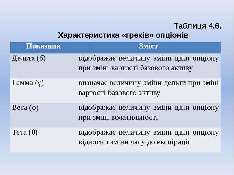 Таблиця 4.6. Характеристика «греків» опціонів Показник Зміст Дельта (δ) відоб...