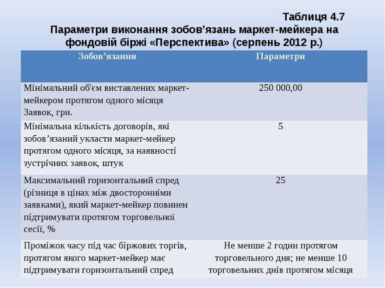 Таблиця 4.7 Параметри виконання зобов'язань маркет-мейкера на фондовій біржі ...