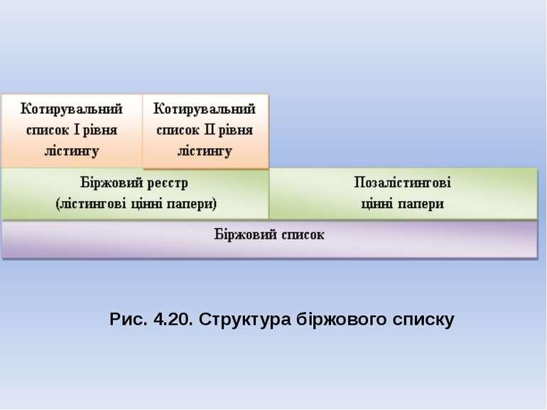 Рис. 4.20. Структура біржового списку