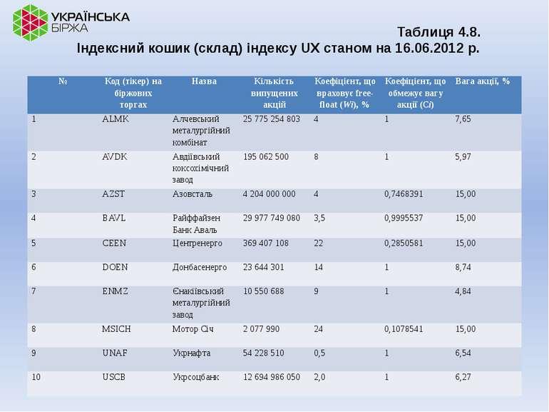 Таблиця 4.8. Індексний кошик (склад) індексу UX станом на 16.06.2012 р. № Код...