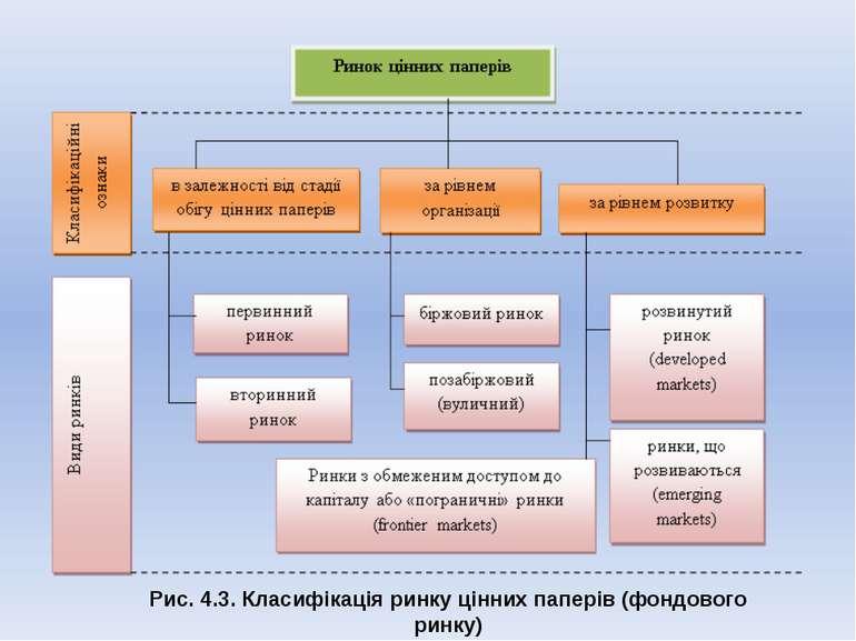 Рис. 4.3. Класифікація ринку цінних паперів (фондового ринку)