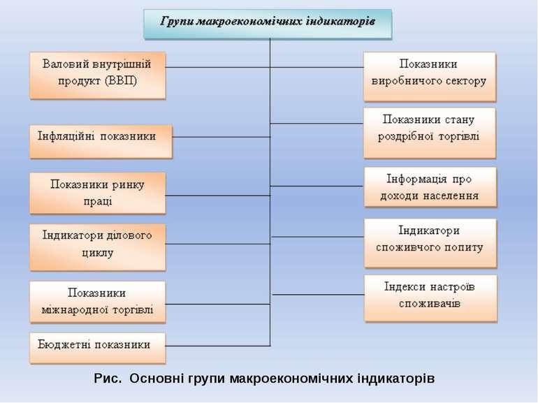 Рис. Основні групи макроекономічних індикаторів