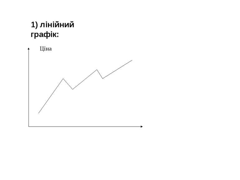 1) лінійний графік: Ціна