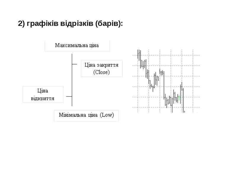 2) графіків відрізків (барів):