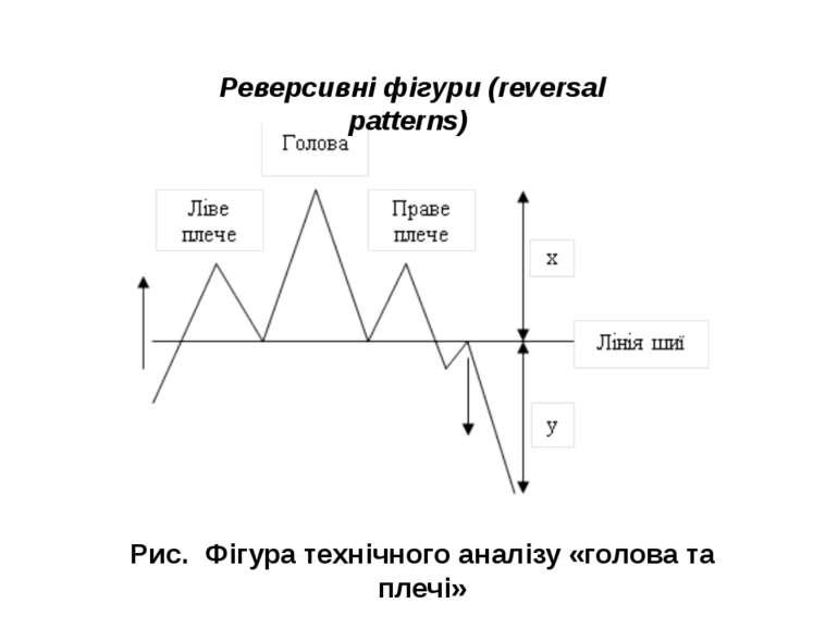 Рис. Фігура технічного аналізу «голова та плечі» Реверсивні фігури (reversal ...