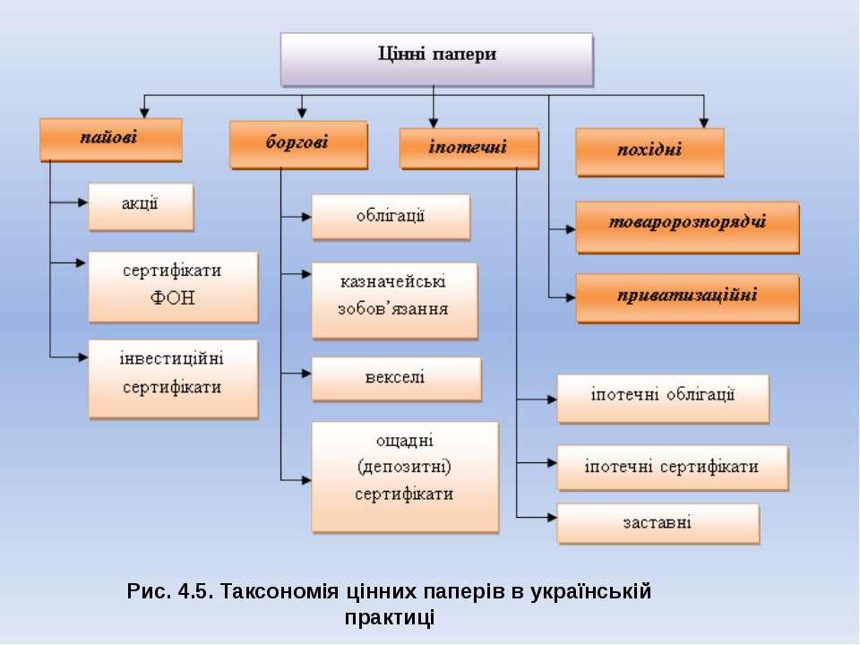Рис. 4.5. Таксономія цінних паперів в українській практиці