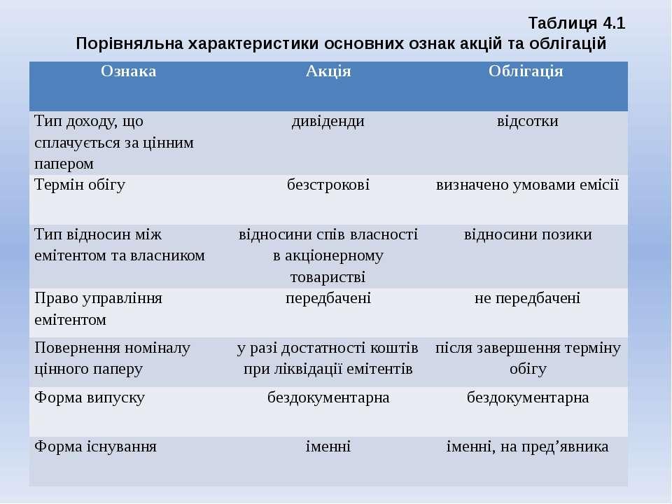 Таблиця 4.1 Порівняльна характеристики основних ознак акцій та облігацій Озна...