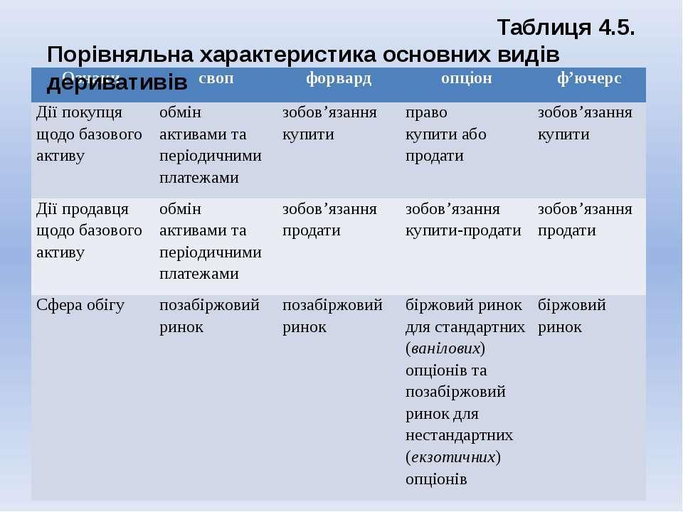 Таблиця 4.5. Порівняльна характеристика основних видів деривативів Ознаки сво...