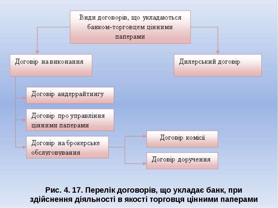 Рис. 4. 17. Перелік договорів, що укладає банк, при здійснення діяльності в я...