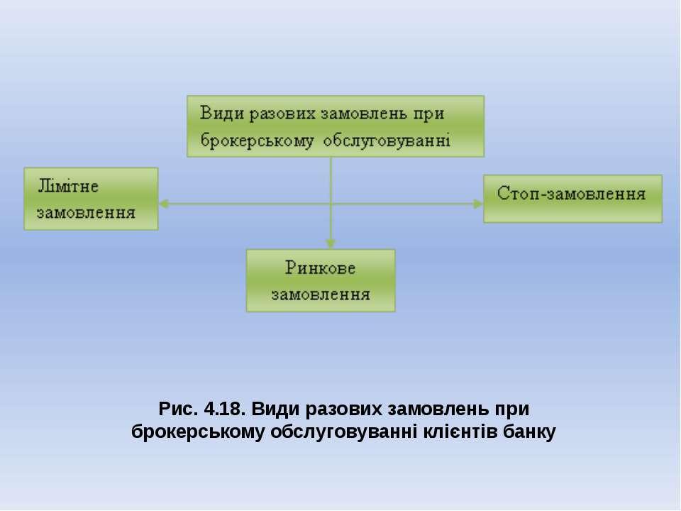 Рис. 4.18. Види разових замовлень при брокерському обслуговуванні клієнтів банку