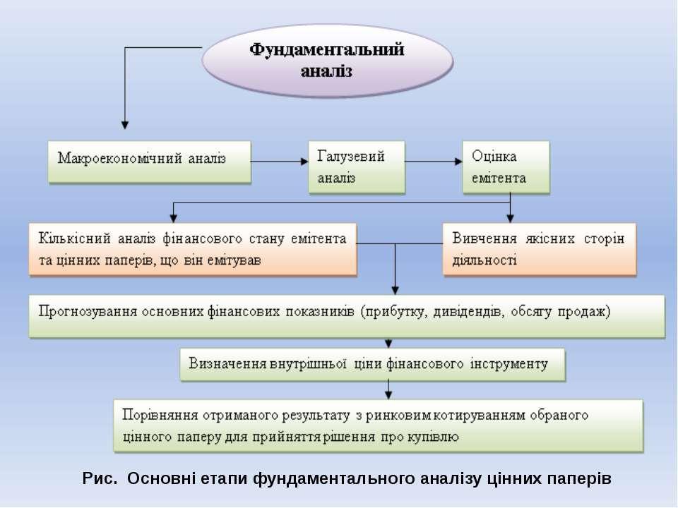 Рис. Основні етапи фундаментального аналізу цінних паперів