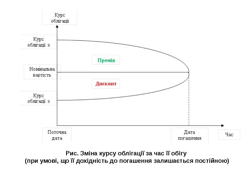 Рис. Зміна курсу облігації за час її обігу (при умові, що її дохідність до по...