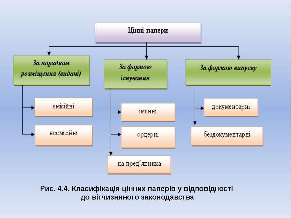 Рис. 4.4. Класифікація цінних паперів у відповідності до вітчизняного законод...