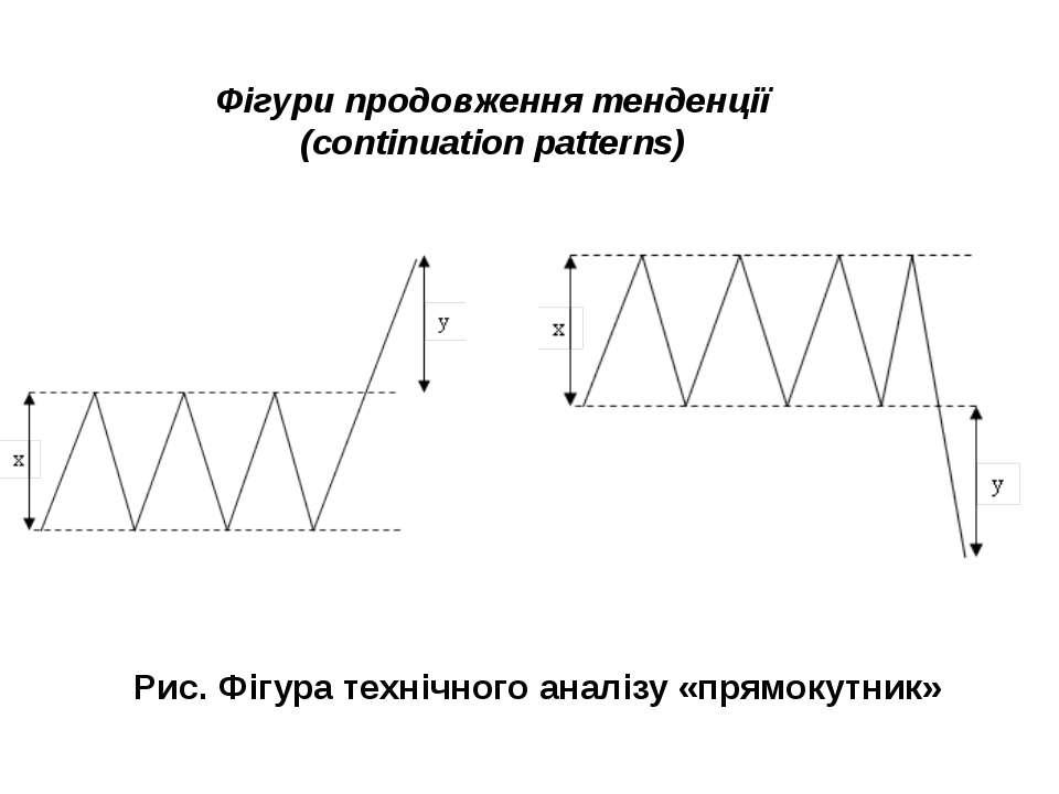 Рис. Фігура технічного аналізу «прямокутник» Фігури продовження тенденції (co...