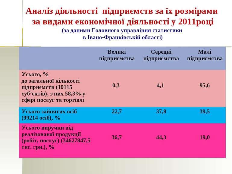 Аналіз діяльності підприємств за їх розмірами за видами економічної діяльност...
