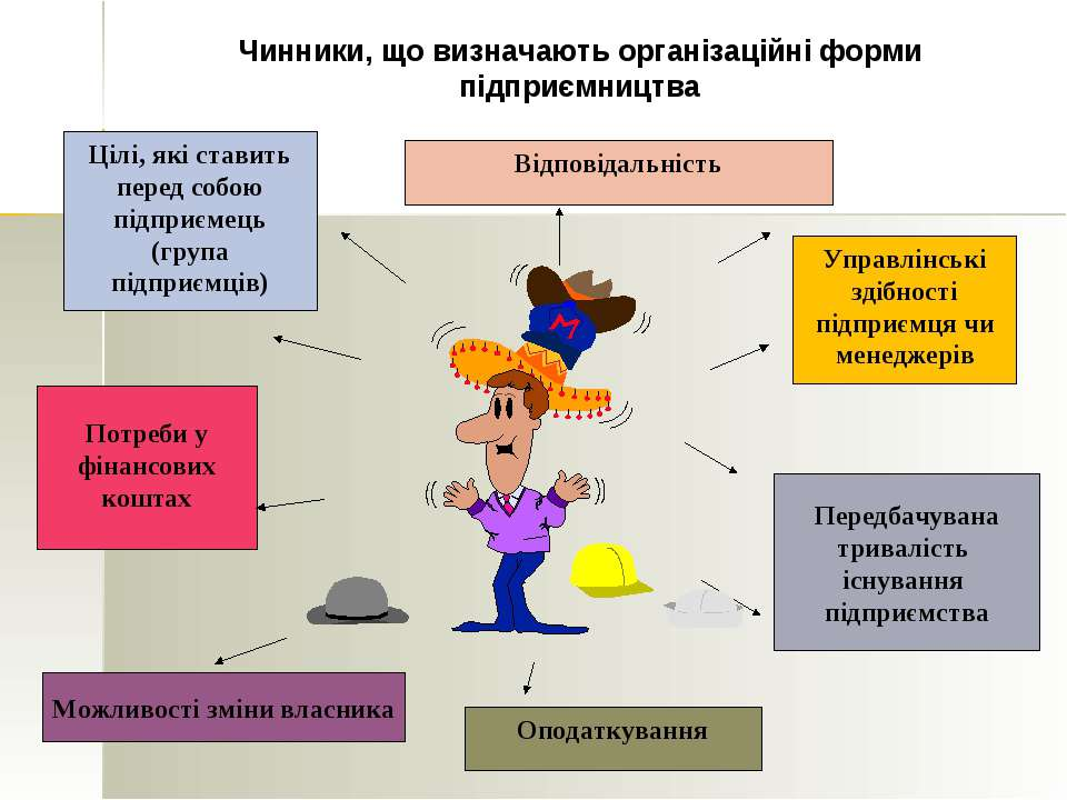 Цілі, які ставить перед собою підприємець (група підприємців) Управлінські зд...