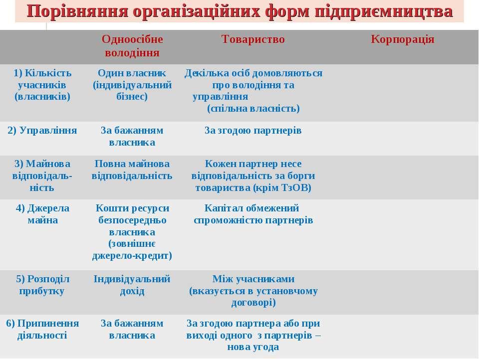 Порівняння організаційних форм підприємництва Одноосібне володіння Товариство...