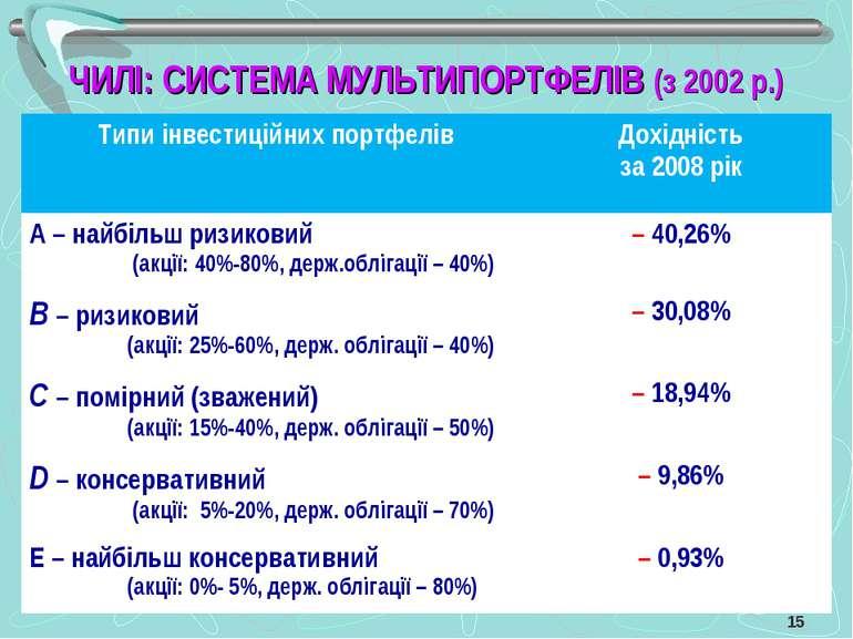 ЧИЛІ: СИСТЕМА МУЛЬТИПОРТФЕЛІВ (з 2002 р.) Типи інвестиційних портфелів Дохідн...
