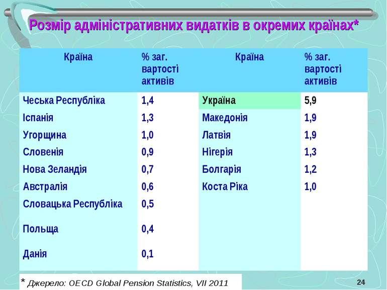 Розмір адміністративних видатків в окремих країнах* * Джерело: OECD Global Pe...