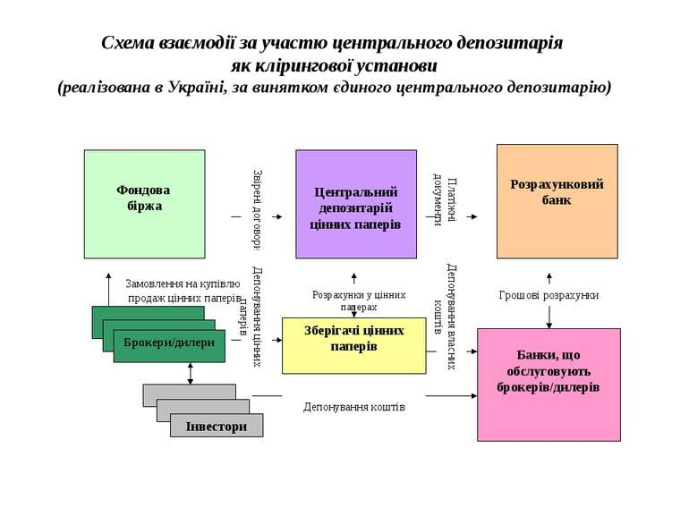 Схема взаємодії за участю центрального депозитарія як клірингової установи (р...