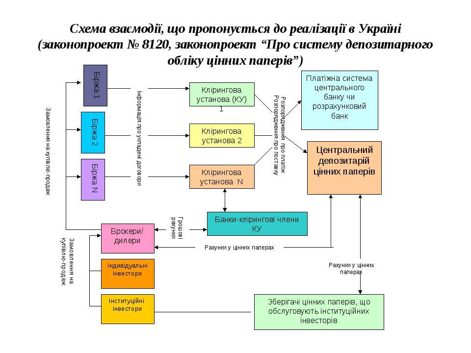 Схема взаємодії, що пропонується до реалізації в Україні (законопроект № 8120...
