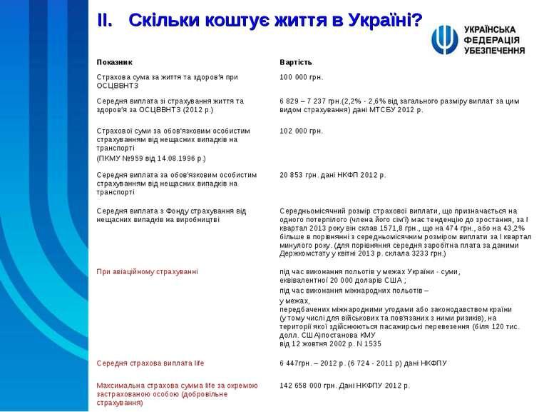 Скільки коштує життя в Україні? Показник Вартість Страхова сума за життя та з...