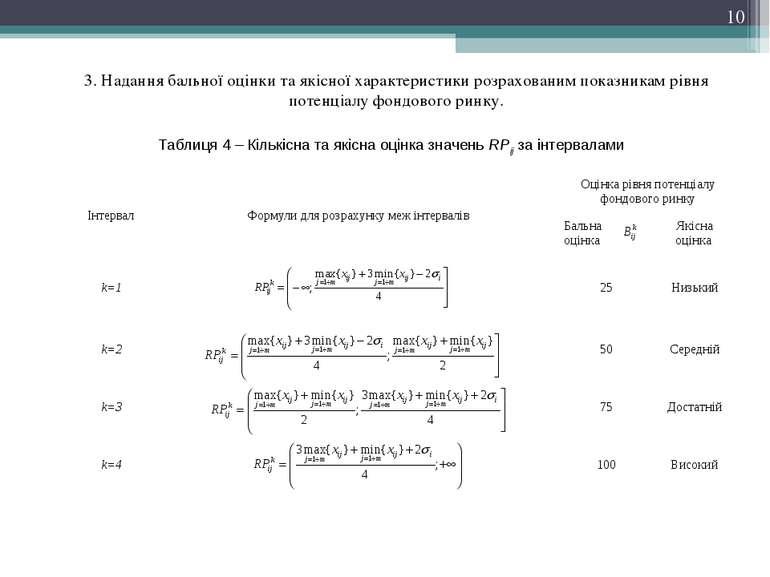 3. Надання бальної оцінки та якісної характеристики розрахованим показникам р...