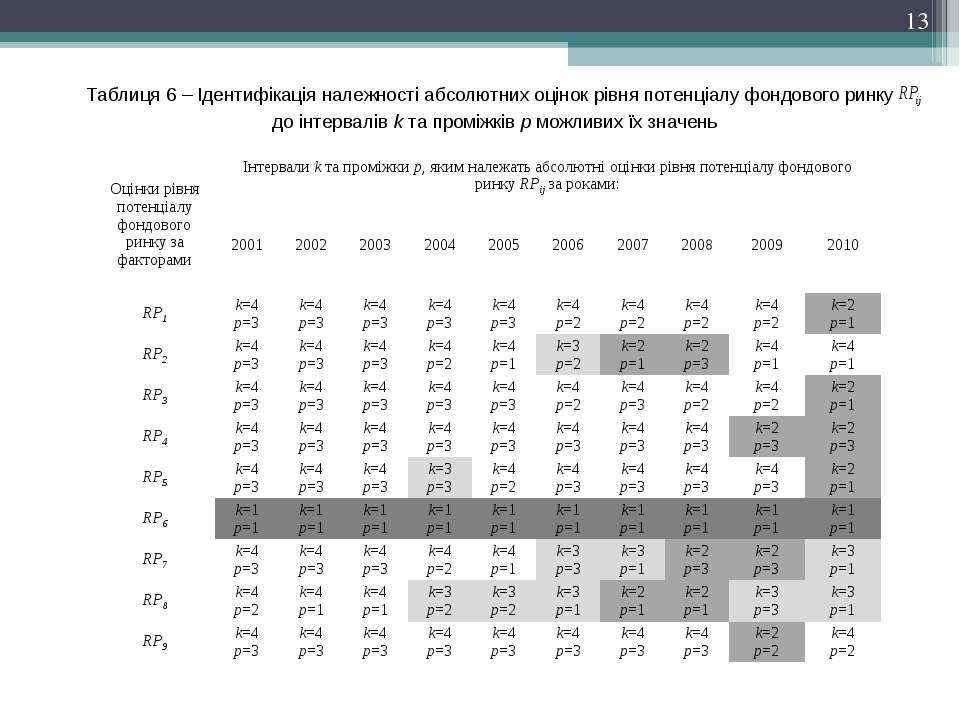 Таблиця 6 – Ідентифікація належності абсолютних оцінок рівня потенціалу фондо...