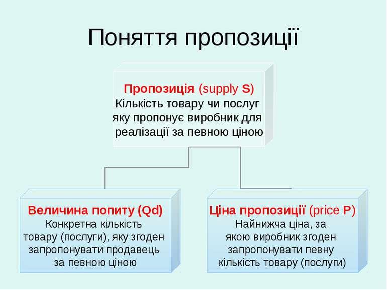 Поняття пропозиції