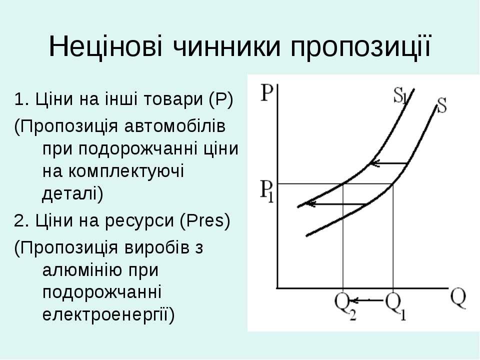 Нецінові чинники пропозиції 1. Ціни на інші товари (P) (Пропозиція автомобілі...
