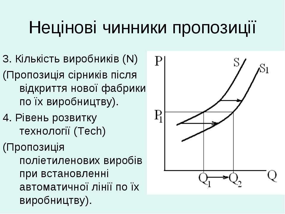 Нецінові чинники пропозиції 3. Кількість виробників (N) (Пропозиція сірників ...