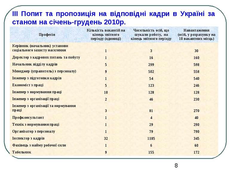 ІІІ Попит та пропозиція на відповідні кадри в Україні за станом на січень-гру...