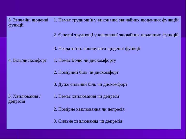 3. Звичайні щоденні функції 1. Немає труднощів у виконанні звичайних щоденних...