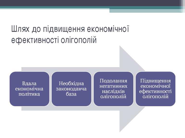Шлях до підвищення економічної ефективності олігополій