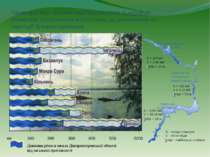 Дніпродзержинське водосховище S = 567км² V = 2,46 км³ max = 16 м Дніпровське ...