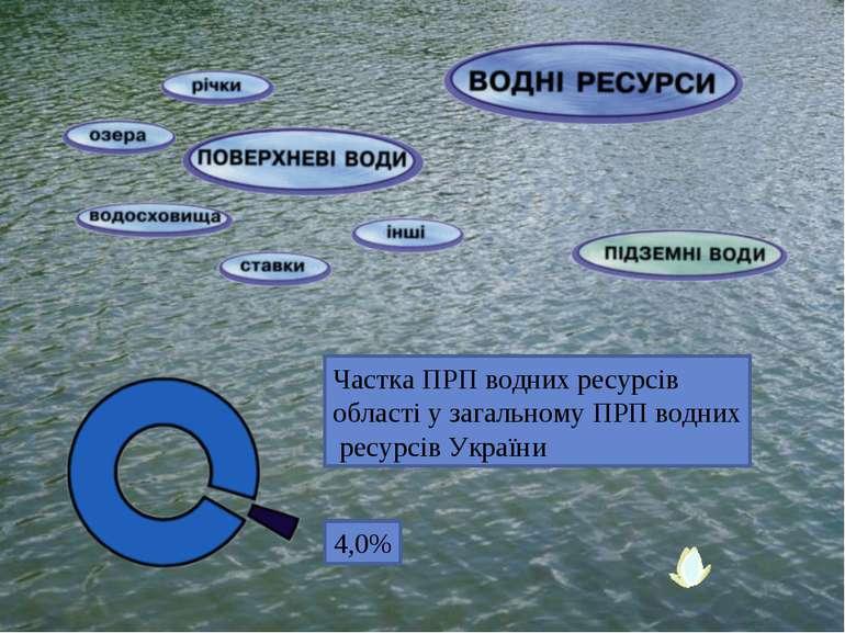 4,0% Частка ПРП водних ресурсів області у загальному ПРП водних ресурсів України