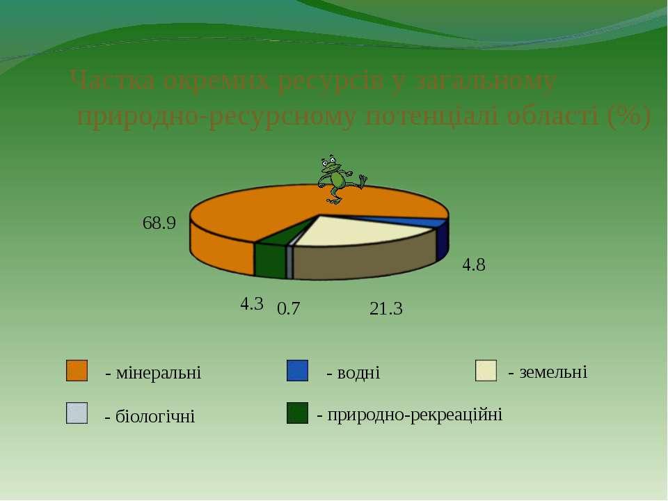 Частка окремих ресурсів у загальному природно-ресурсному потенціалі області (...